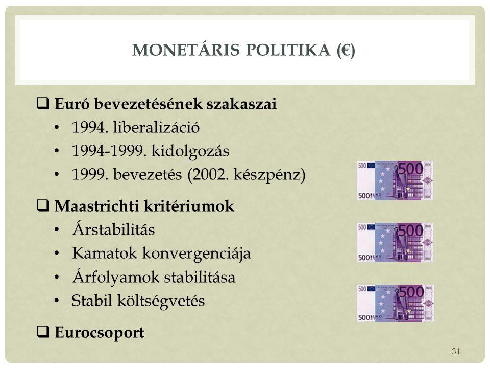 MONETÁRIS POLITIKA (€)  Euró bevezetésének szakaszai 1994.