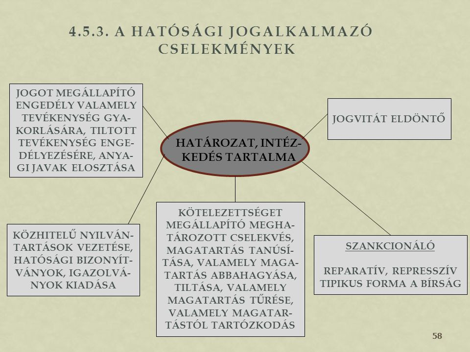 57 4.5.2. A HATÓSÁGI JOGALKALMAZÓ TEVÉKENYSÉG FOGALMA A KÖZIGAZGATÁSI SZERVNEK AZ A TEVÉKENYSÉGE, AMIKOR JOGSZABÁLY ALAPJÁN EGYEDI ÜGYBEN JOGOKAT, KÖT