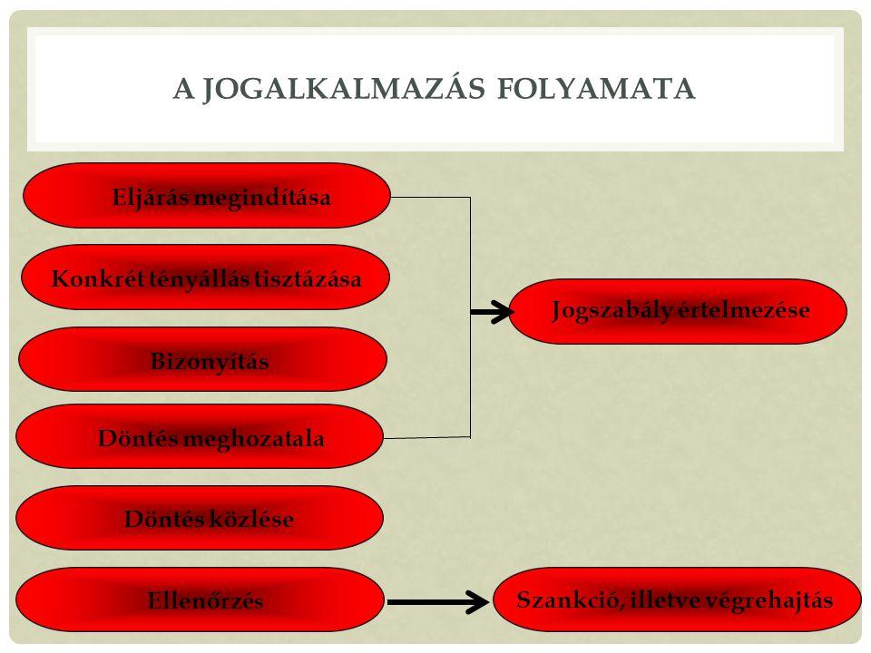A JOGALKALMAZÁS FOLYAMATA Eljárás megindítása Konkrét tényállás tisztázása Bizonyítás Döntés meghozatala Döntés közlése Ellenőrzé s Jogszabály értelmezése Szankció, illetve végrehajtás