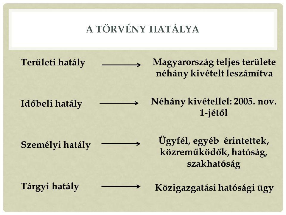 A TÖRVÉNY HATÁLYA Területi hatály Időbeli hatály Személyi hatály Tárgyi hatály Magyarország teljes területe néhány kivételt leszámítva Néhány kivétellel: 2005.