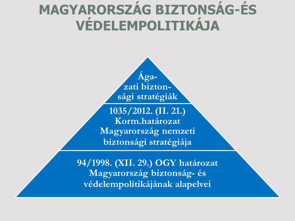 Ága- zati bizton- sági stratégiák 1035/2012. (II. 21.) Korm.határozat Magyarország nemzeti biztonsági stratégiája 94/1998. (XII. 29.) OGY határozat Ma