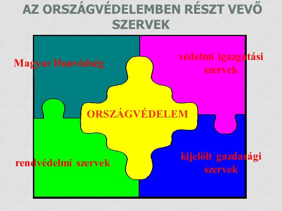 AZ ORSZÁGVÉDELEMBEN RÉSZT VEVŐ SZERVEK Magyar Honvédség védelmi igazgatási szervek rendvédelmi szervek kijelölt gazdasági szervek ORSZÁGVÉDELEM