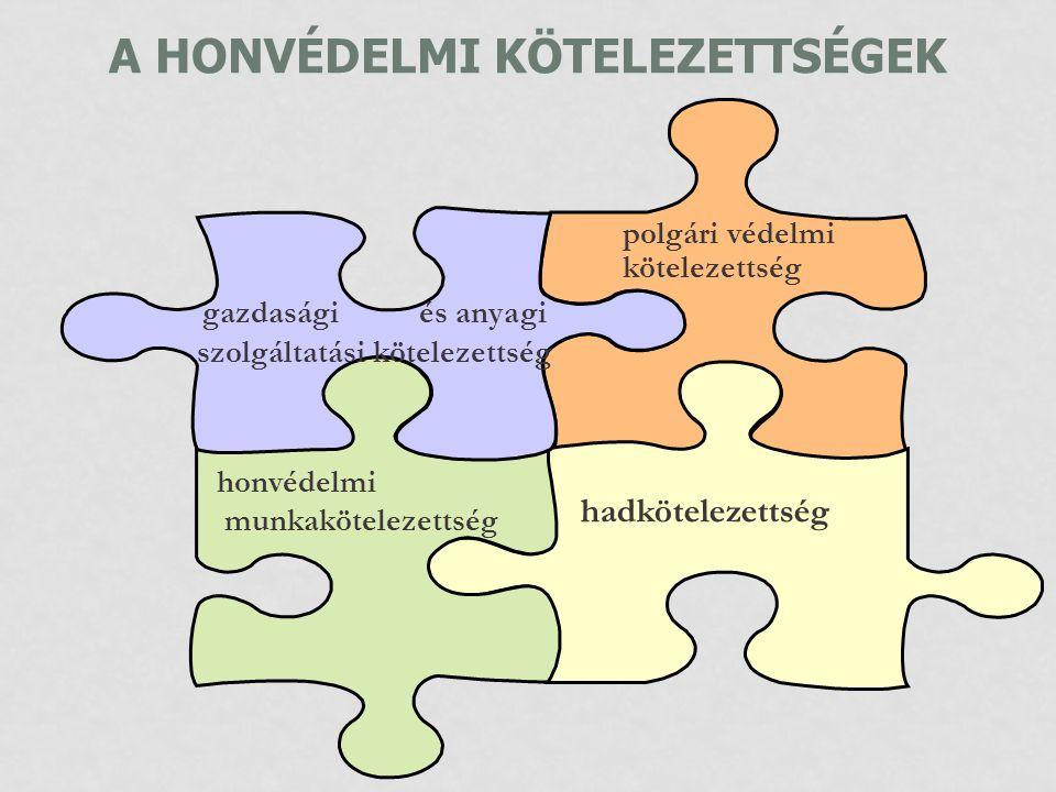 A HONVÉDELMI KÖTELEZETTSÉGEK hadkötelezettség gazdasági és anyagi szolgáltatási kötelezettség polgári védelmi kötelezettség honvédelmi munkakötelezett
