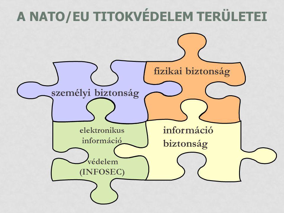 A NATO/EU TITOKVÉDELEM TERÜLETEI információ biztonság személyi biztonság fizikai biztonság elektronikus információ védelem (INFOSEC)