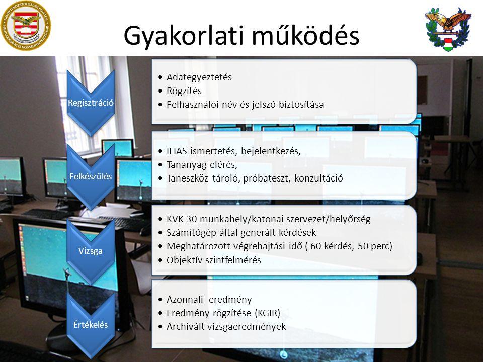Gyakorlati működés Regisztráció Adategyeztetés Rögzítés Felhasználói név és jelszó biztosítása Felkészülés ILIAS ismertetés, bejelentkezés, Tananyag elérés, Taneszköz tároló, próbateszt, konzultáció Vizsga KVK 30 munkahely/katonai szervezet/helyőrség Számítógép által generált kérdések Meghatározott végrehajtási idő ( 60 kérdés, 50 perc) Objektív szintfelmérés Értékelés Azonnali eredmény Eredmény rögzítése (KGIR) Archivált vizsgaeredmények