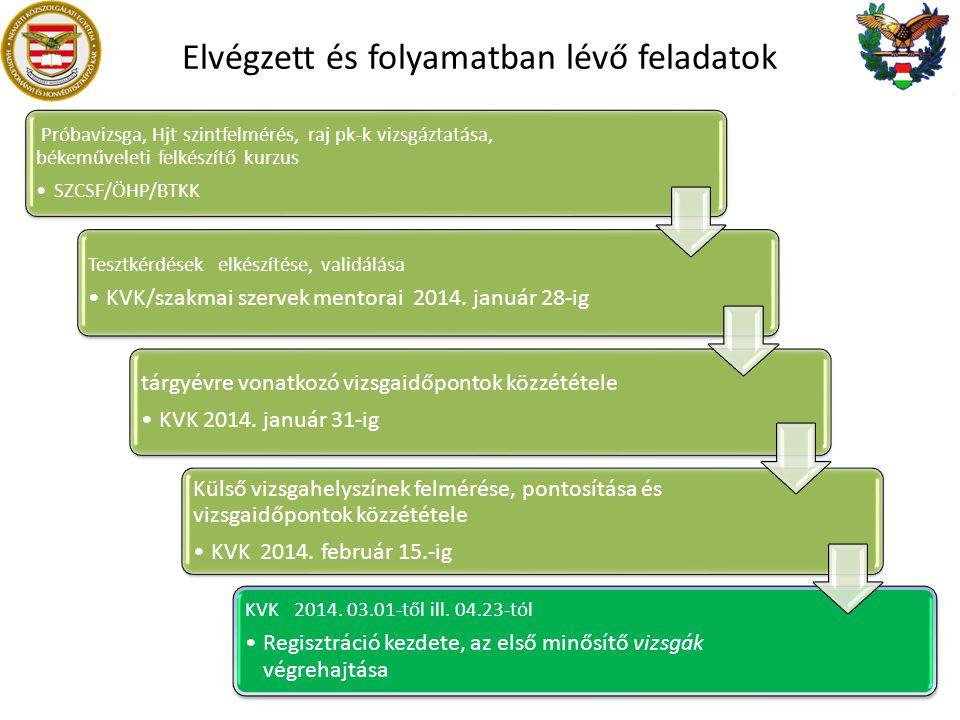 Elvégzett és folyamatban lévő feladatok Próbavizsga, Hjt szintfelmérés, raj pk-k vizsgáztatása, békeműveleti felkészítő kurzus SZCSF/ÖHP/BTKK Tesztkérdések elkészítése, validálása KVK/szakmai szervek mentorai 2014.
