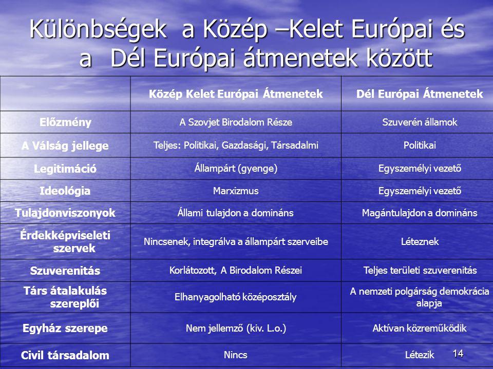 14 Különbségek a Közép –Kelet Európai és aDél Európai átmenetek között Közép Kelet Európai ÁtmenetekDél Európai Átmenetek Előzmény A Szovjet Birodalom