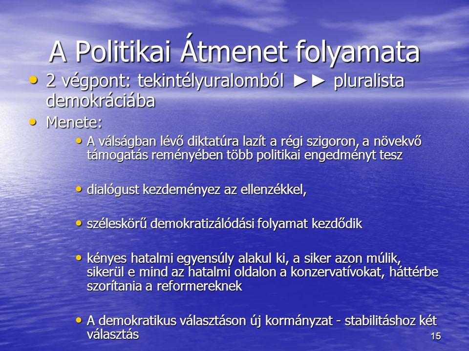 15 A Politikai Átmenet folyamata 2 végpont: tekintélyuralomból ►► pluralista demokráciába 2 végpont: tekintélyuralomból ►► pluralista demokráciába Men