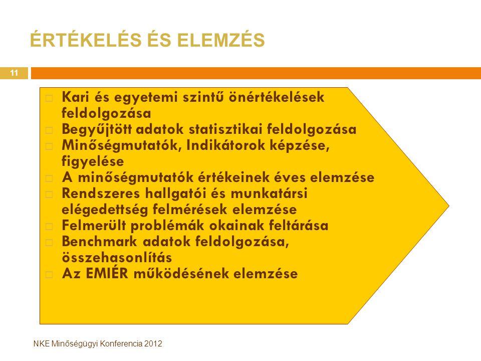 NKE Minőségügyi Konferencia 2012 ÉRTÉKELÉS ÉS ELEMZÉS  Kari és egyetemi szintű önértékelések feldolgozása  Begyűjtött adatok statisztikai feldolgozása  Minőségmutatók, Indikátorok képzése, figyelése  A minőségmutatók értékeinek éves elemzése  Rendszeres hallgatói és munkatársi elégedettség felmérések elemzése  Felmerült problémák okainak feltárása  Benchmark adatok feldolgozása, összehasonlítás  Az EMIÉR működésének elemzése 11