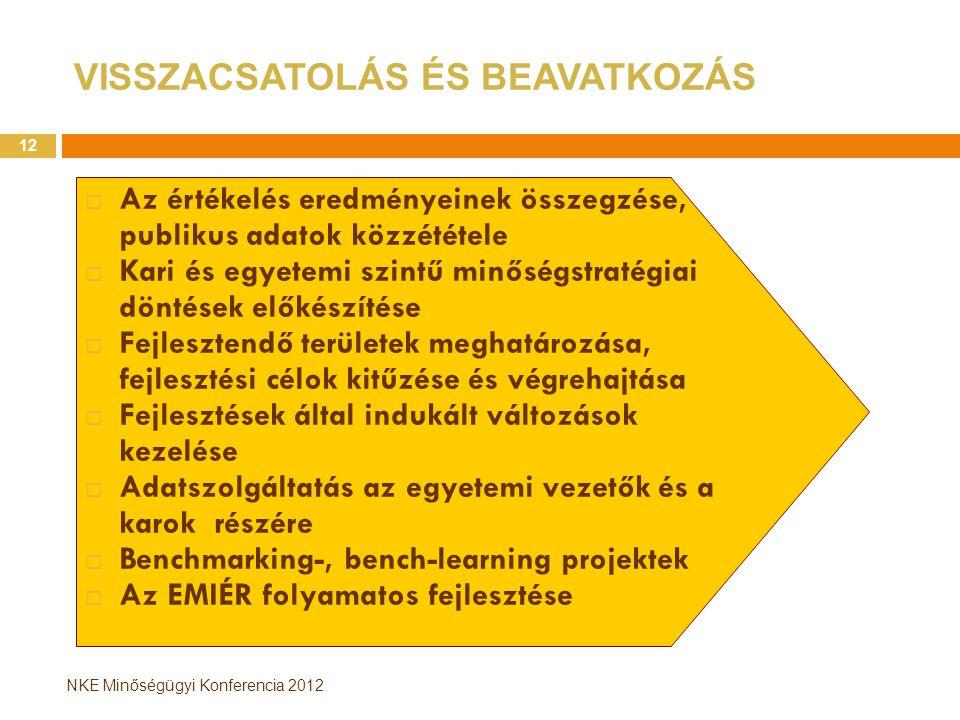 NKE Minőségügyi Konferencia 2012 VISSZACSATOLÁS ÉS BEAVATKOZÁS  Az értékelés eredményeinek összegzése, publikus adatok közzététele  Kari és egyetemi