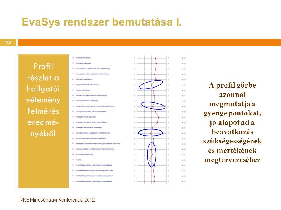 NKE Minőségügyi Konferencia 2012 EvaSys rendszer bemutatása I. Profil részlet a hallgatói vélemény felmérés eredmé- nyéből 13 A profil görbe azonnal m