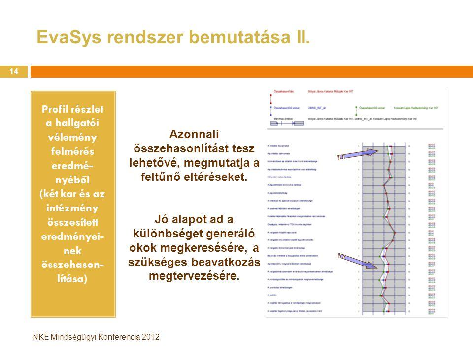 NKE Minőségügyi Konferencia 2012 EvaSys rendszer bemutatása II. Profil részlet a hallgatói vélemény felmérés eredmé- nyéből (két kar és az intézmény ö