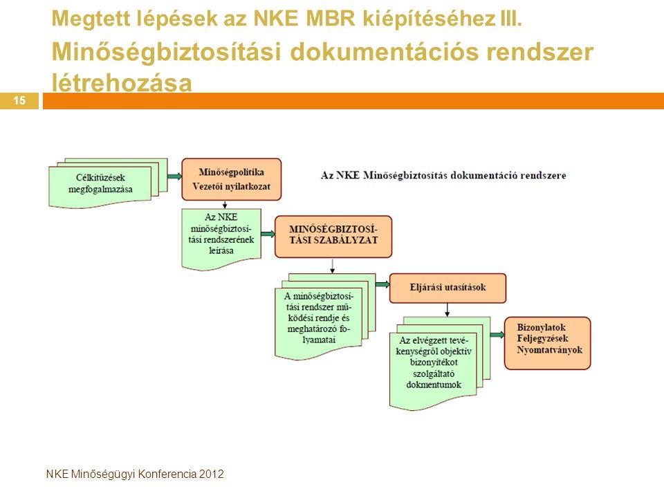 NKE Minőségügyi Konferencia 2012 Megtett lépések az NKE MBR kiépítéséhez III. Minőségbiztosítási dokumentációs rendszer létrehozása 15