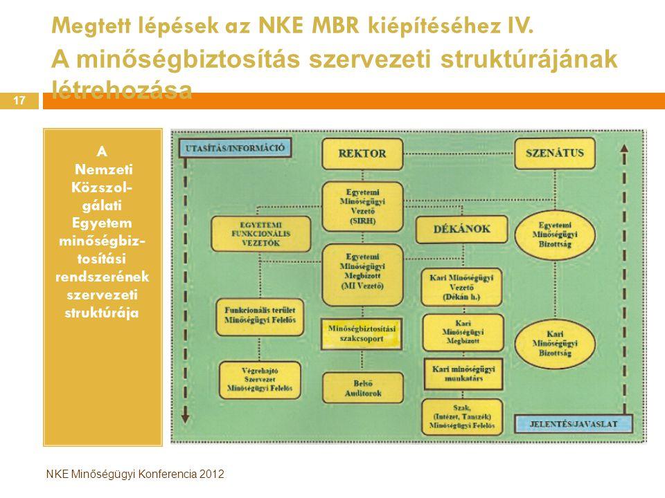 NKE Minőségügyi Konferencia 2012 Megtett lépések az NKE MBR kiépítéséhez IV. A minőségbiztosítás szervezeti struktúrájának létrehozása A Nemzeti Közsz