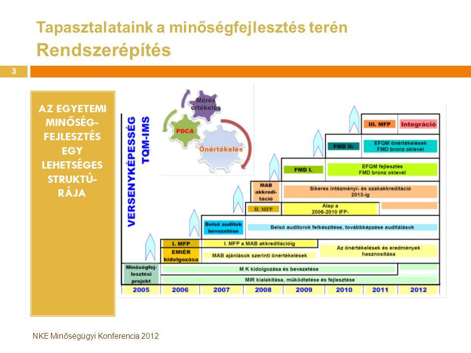 NKE Minőségügyi Konferencia 2012 Szükséges lépések az NKE MBR kiépítéséhez  I.
