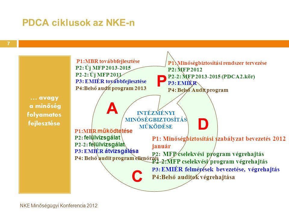 NKE Minőségügyi Konferencia 2012 PDCA ciklusok az NKE-n … avagy a minőség folyamatos fejlesztése 7 P1: Minőségbiztosítási rendszer tervezése P2: MFP 2