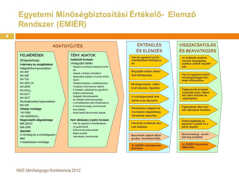 NKE Minőségügyi Konferencia 2012 Egyetemi Minőségbiztosítási Értékelő- Elemző Rendszer (EMIÉR) 9