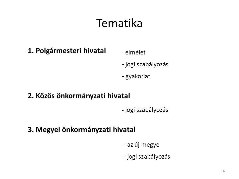Tematika 1.Polgármesteri hivatal - elmélet - jogi szabályozás - gyakorlat 2.