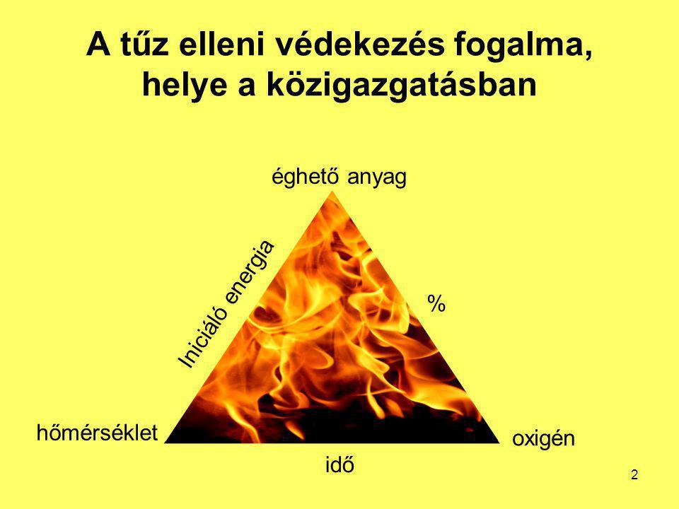 A tűz elleni védekezés fogalma, helye a közigazgatásban hőmérséklet éghető anyag oxigén % Iniciáló energia idő 2