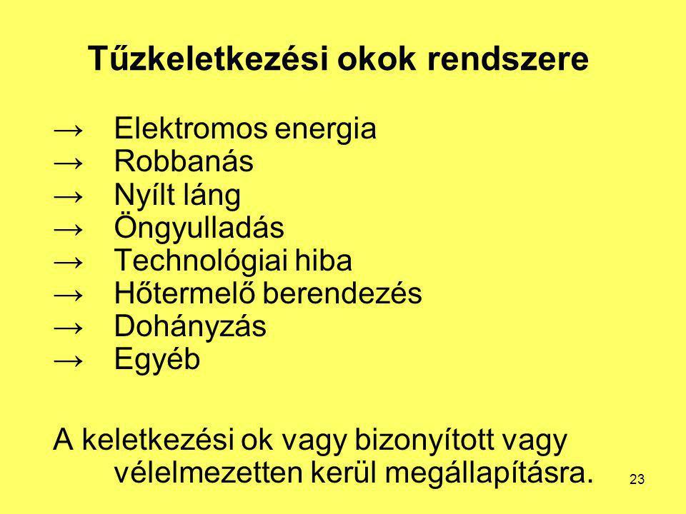 Tűzkeletkezési okok rendszere →Elektromos energia →Robbanás →Nyílt láng →Öngyulladás →Technológiai hiba →Hőtermelő berendezés →Dohányzás →Egyéb A kele