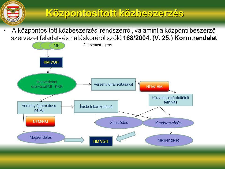 Központosított közbeszerzés A központosított közbeszerzési rendszerről, valamint a központi beszerző szervezet feladat- és hatásköréről szóló 168/2004.