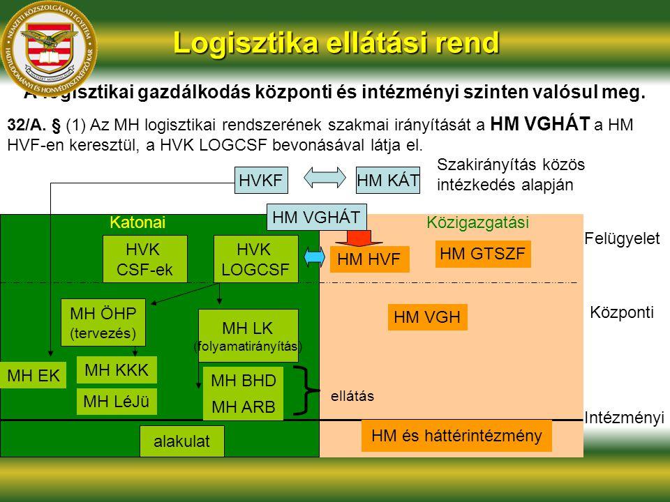 Logisztika ellátási rend A logisztikai gazdálkodás központi és intézményi szinten valósul meg. 32/A. § (1) Az MH logisztikai rendszerének szakmai irán
