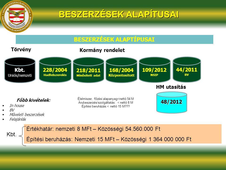 Egyéb beszerzési típusok Tartós külszolgálatot teljesítők ellátását célzó beszerzés A külföldi szervezetek által felajánlott haditechnikai eszközök beszerzését NSPA beszerzés Közfoglalkoztatással összefüggő beszerzés in house beszerzés Értékhatár alatti beszerzés