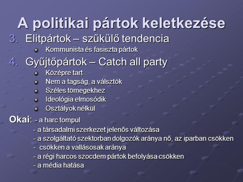 A politikai pártok keletkezése 5.Választási pártok A gyűjtőpártokhoz közel Célja a szavazatok rövid távú növelése Politikai piacról élnek Tipikus példa: az USÁban a Demokrata és Republikánus pártok Változás: Érdekszervezet: a tagjaikat képviselik Pártok: a tagok segítik a párt céljainak a megvalósulását