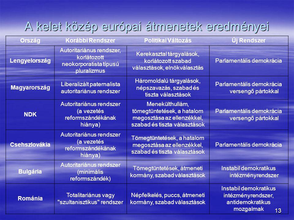 13 A kelet közép európai átmenetek eredményei OrszágKorábbi RendszerPolitikai VáltozásÚj Rendszer Lengyelország Autoritariánus rendszer, korlátozott n