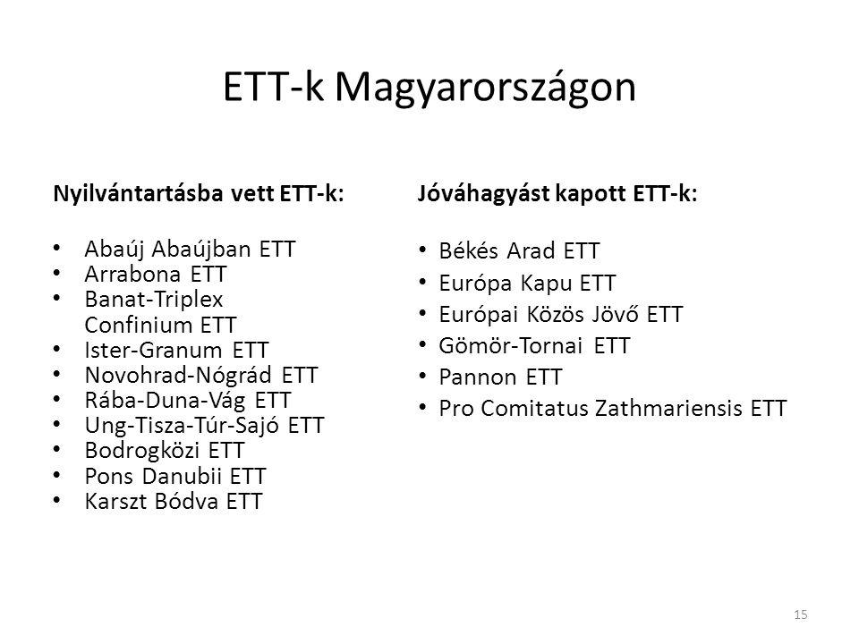 ETT-k Magyarországon Abaúj Abaújban ETT Arrabona ETT Banat-Triplex Confinium ETT Ister-Granum ETT Novohrad-Nógrád ETT Rába-Duna-Vág ETT Ung-Tisza-Túr-