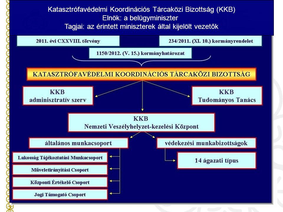 Katasztrófavédelmi Koordinációs Tárcaközi Bizottság (KKB) Elnök: a belügyminiszter Tagjai: az érintett miniszterek által kijelölt vezetők