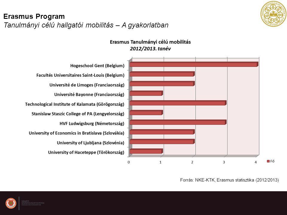 Erasmus Program Tanulmányi célú hallgatói mobilitás – A gyakorlatban Forrás: NKE-KTK, Erasmus statisztika (2012/2013)