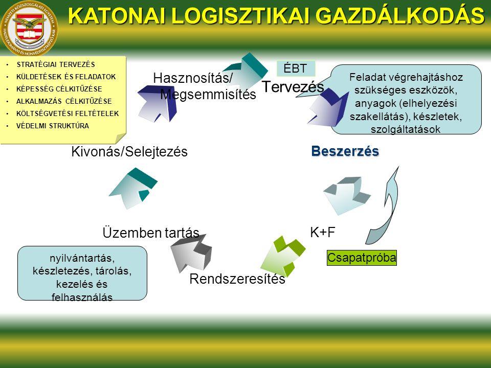 Feladat végrehajtáshoz szükséges eszközök, anyagok (elhelyezési szakellátás), készletek, szolgáltatások nyilvántartás, készletezés, tárolás, kezelés és felhasználás KATONAI LOGISZTIKAI GAZDÁLKODÁS STRATÉGIAI TERVEZÉS KÜLDETÉSEK ÉS FELADATOK KÉPESSÉG CÉLKITŰZÉSE ALKALMAZÁS CÉLKITŰZÉSE KÖLTSÉGVETÉSI FELTÉTELEK VÉDELMI STRUKTÚRA Tervezés Beszerzés K+F Rendszeresítés Üzemben tartás Kivonás/Selejtezés Hasznosítás/ Megsemmisítés ÉBT Csapatpróba