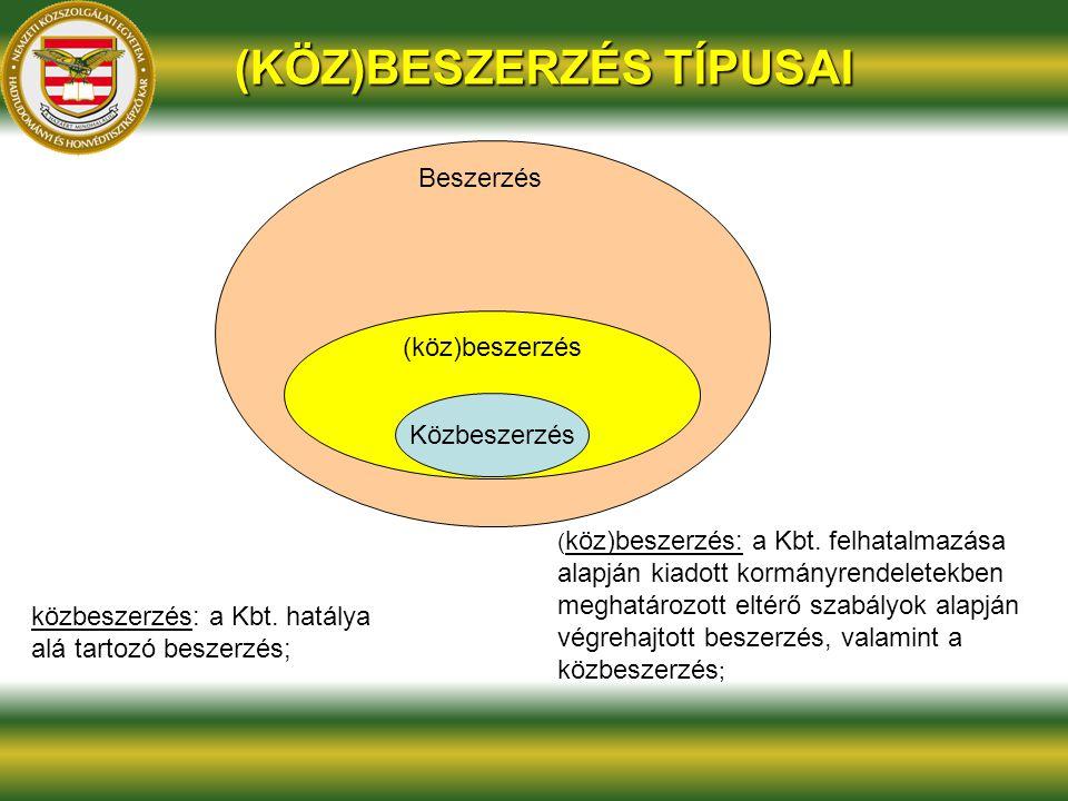 (KÖZ)BESZERZÉS TÍPUSAI (köz)beszerzés Közbeszerzés Beszerzés köz)beszerzés: ( köz)beszerzés: a Kbt.