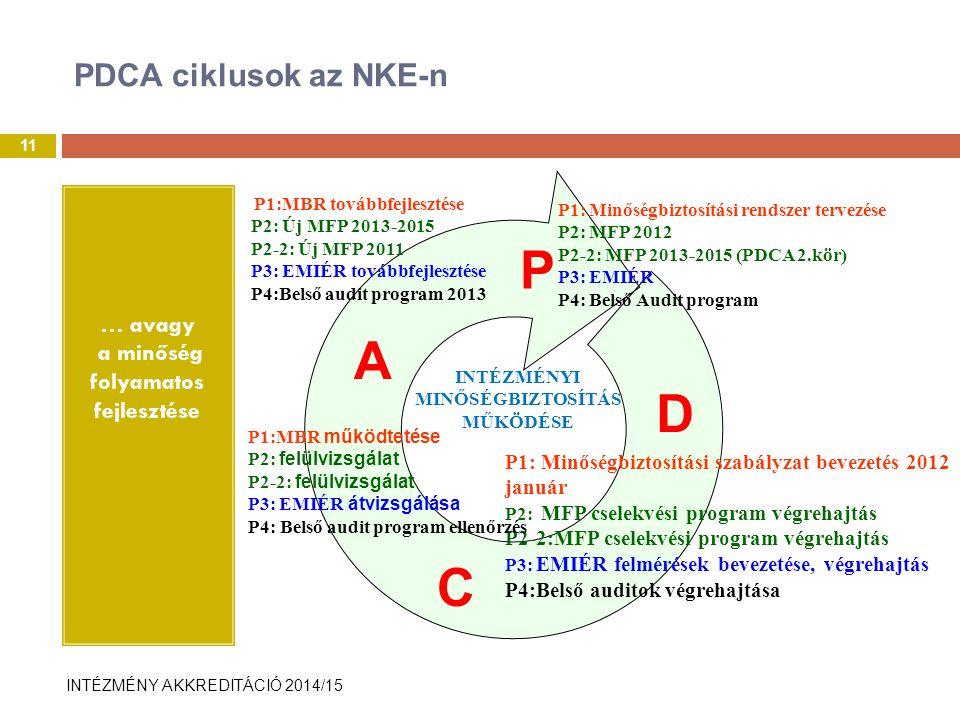 INTÉZMÉNY AKKREDITÁCIÓ 2014/15 PDCA ciklusok az NKE-n … avagy a minőség folyamatos fejlesztése 11 P1: Minőségbiztosítási rendszer tervezése P2: MFP 2012 P2-2: MFP 2013-2015 (PDCA 2.kör) P3: EMIÉR P4: Belső Audit program P1:MBR továbbfejlesztése P2: Új MFP 2013-2015 P2-2: Új MFP 2011 P3: EMIÉR továbbfejlesztése P4:Belső audit program 2013 P1: Minőségbiztosítási szabályzat bevezetés 2012 január P2: MFP cselekvési program végrehajtás P2-2:MFP cselekvési program végrehajtás P3: EMIÉR felmérések bevezetése, végrehajtás P4:Belső auditok végrehajtása P1:MBR működtetése P2: felülvizsgálat P2-2: felülvizsgálat P3: EMIÉR átvizsgálása P4: Belső audit program ellenőrzés P D C A INTÉZMÉNYI MINŐSÉGBIZTOSÍTÁS MŰKÖDÉSE
