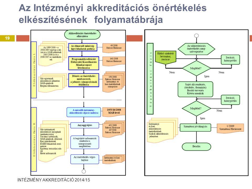 INTÉZMÉNY AKKREDITÁCIÓ 2014/15 Az Intézményi akkreditációs önértékelés elkészítésének folyamatábrája 19