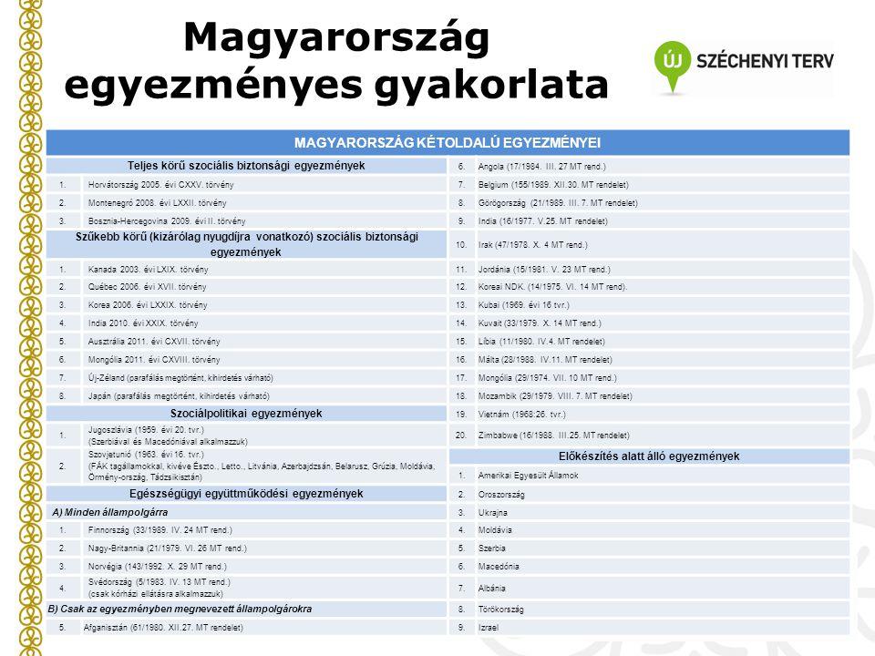 Magyarország egyezményes gyakorlata MAGYARORSZÁG KÉTOLDALÚ EGYEZMÉNYEI Teljes körű szociális biztonsági egyezmények 6.Angola (17/1984. III. 27 MT rend