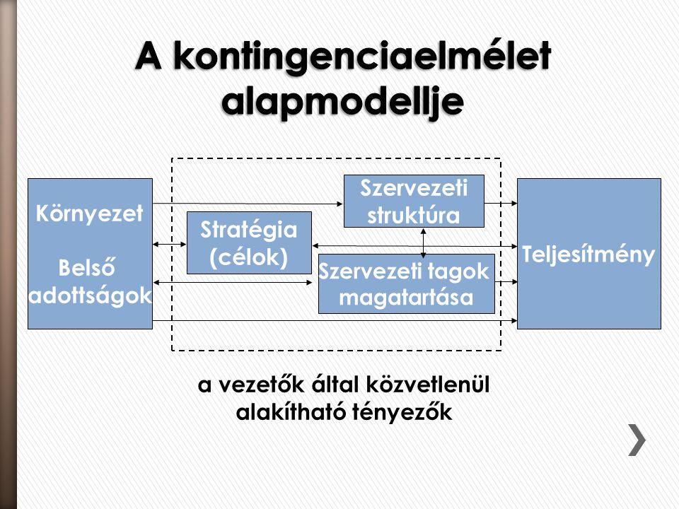 Környezet Belső adottságok Stratégia (célok) Teljesítmény Szervezeti struktúra Szervezeti tagok magatartása a vezetők által közvetlenül alakítható tén