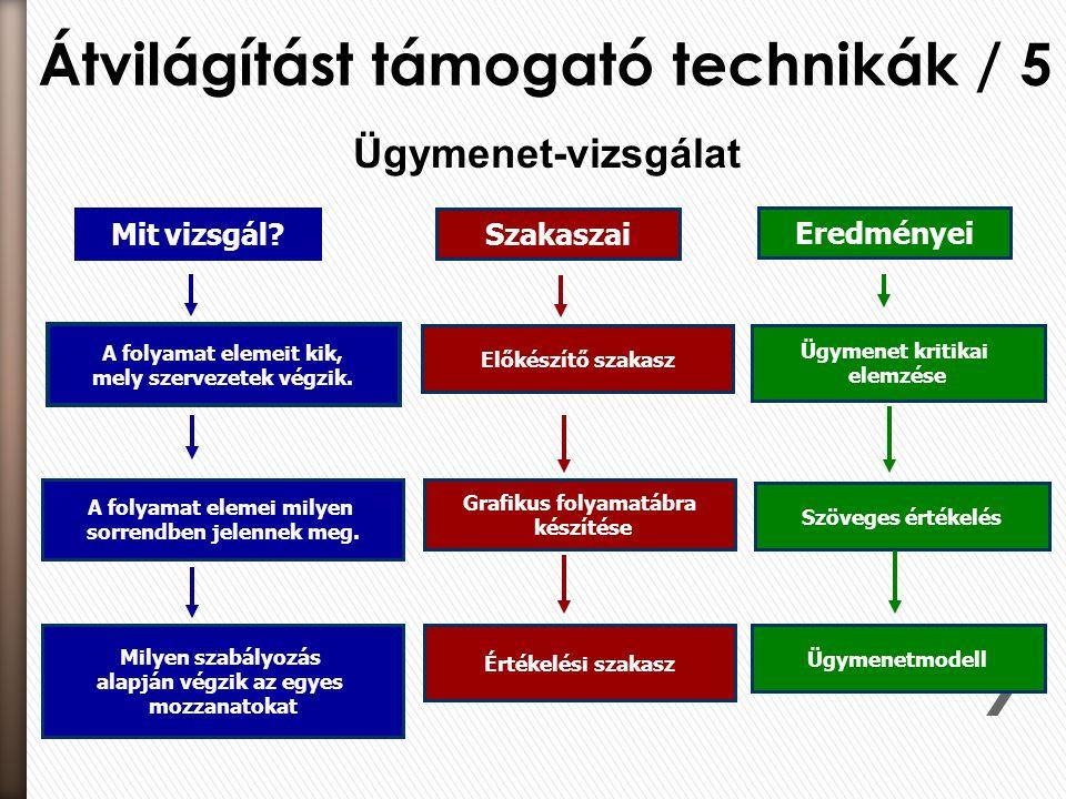 Átvilágítást támogató technikák / 5 Mit vizsgál? Eredményei A folyamat elemeit kik, mely szervezetek végzik. A folyamat elemei milyen sorrendben jelen