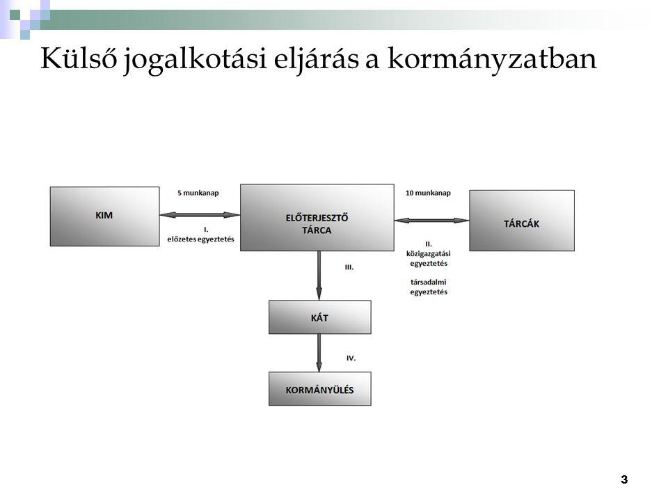 Külső jogalkotási eljárás a kormányzatban 3