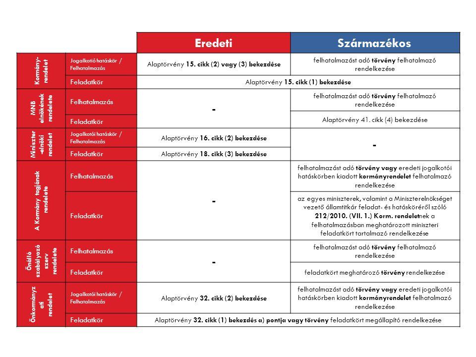 EredetiSzármazékos Kormány- rendelet Jogalkotió hatáskör / Felhatalmazás Alaptörvény 15. cikk (2) vagy (3) bekezdése felhatalmazást adó törvény felhat