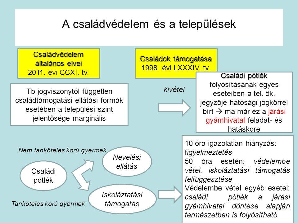 A családvédelem és a települések Családok támogatása 1998. évi LXXXIV. tv. Tb-jogviszonytól független családtámogatási ellátási formák esetében a tele