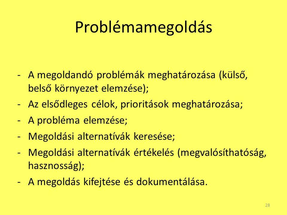 Problémamegoldás -A megoldandó problémák meghatározása (külső, belső környezet elemzése); -Az elsődleges célok, prioritások meghatározása; -A probléma