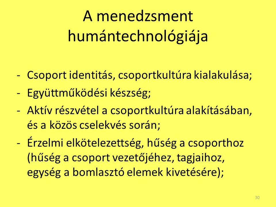 A menedzsment humántechnológiája -Csoport identitás, csoportkultúra kialakulása; -Együttműködési készség; -Aktív részvétel a csoportkultúra alakításáb