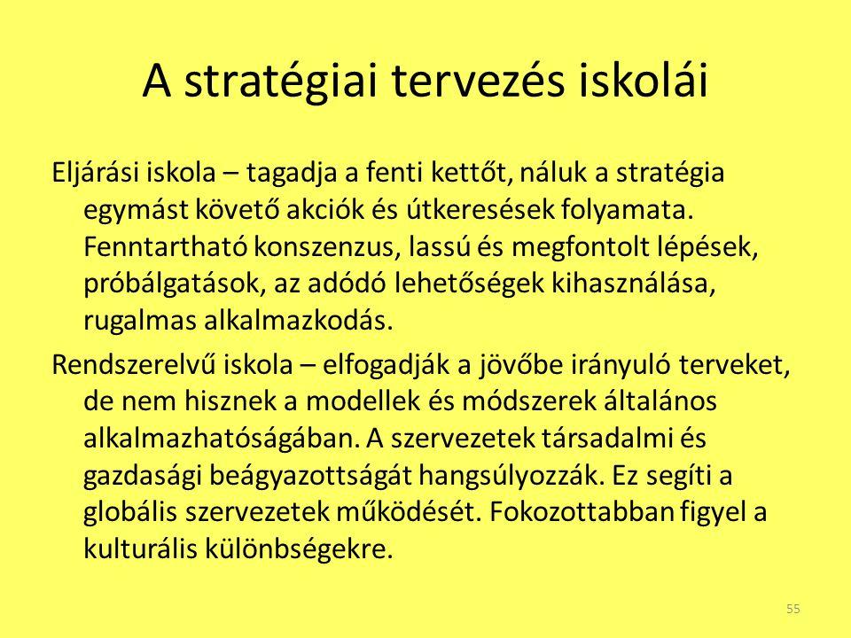 A stratégiai tervezés iskolái Eljárási iskola – tagadja a fenti kettőt, náluk a stratégia egymást követő akciók és útkeresések folyamata. Fenntartható