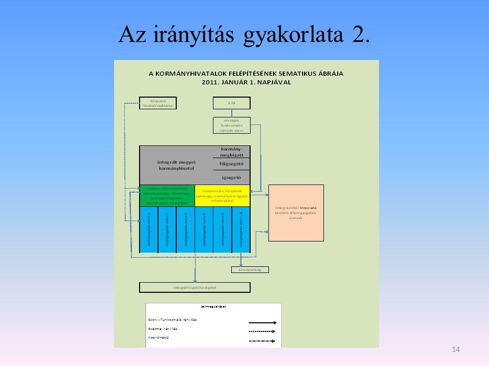 Az irányítás gyakorlata 2. 14