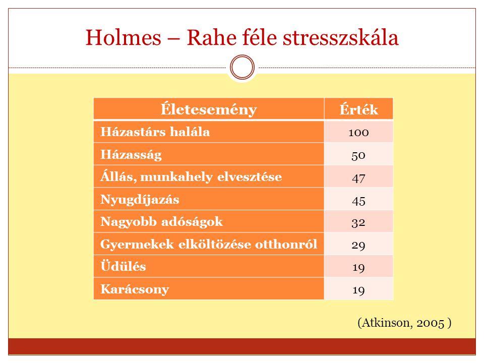Holmes – Rahe féle stresszskála Életesemény Érték Házastárs halála100 Házasság50 Állás, munkahely elvesztése47 Nyugdíjazás45 Nagyobb adóságok32 Gyerme