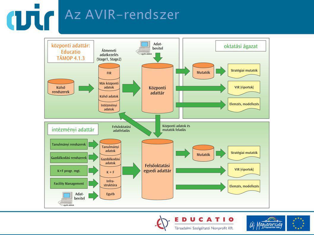 Az AVIR-rendszer