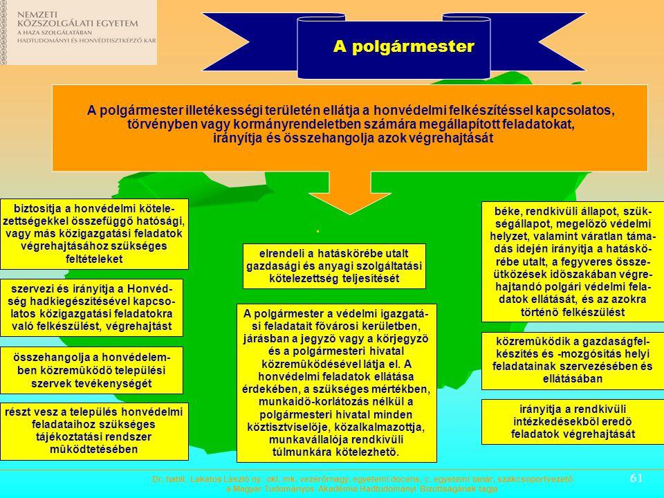 60 Helyi Védelmi Bizottságok Nem igénybevételi hatóság – feladatköre a nyilvántartás, adatszolgáltatás, koordinálás, együttműködés irányítja és összeh