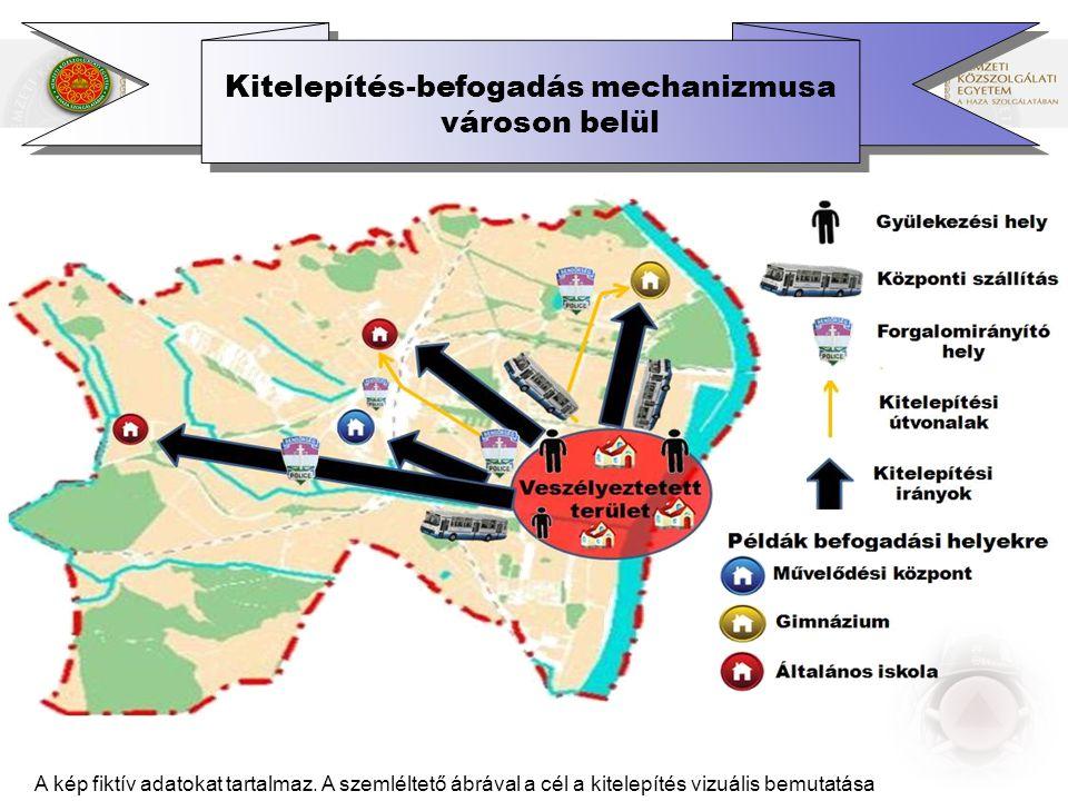 Kitelepítés-befogadás mechanizmusa városon belül A kép fiktív adatokat tartalmaz.